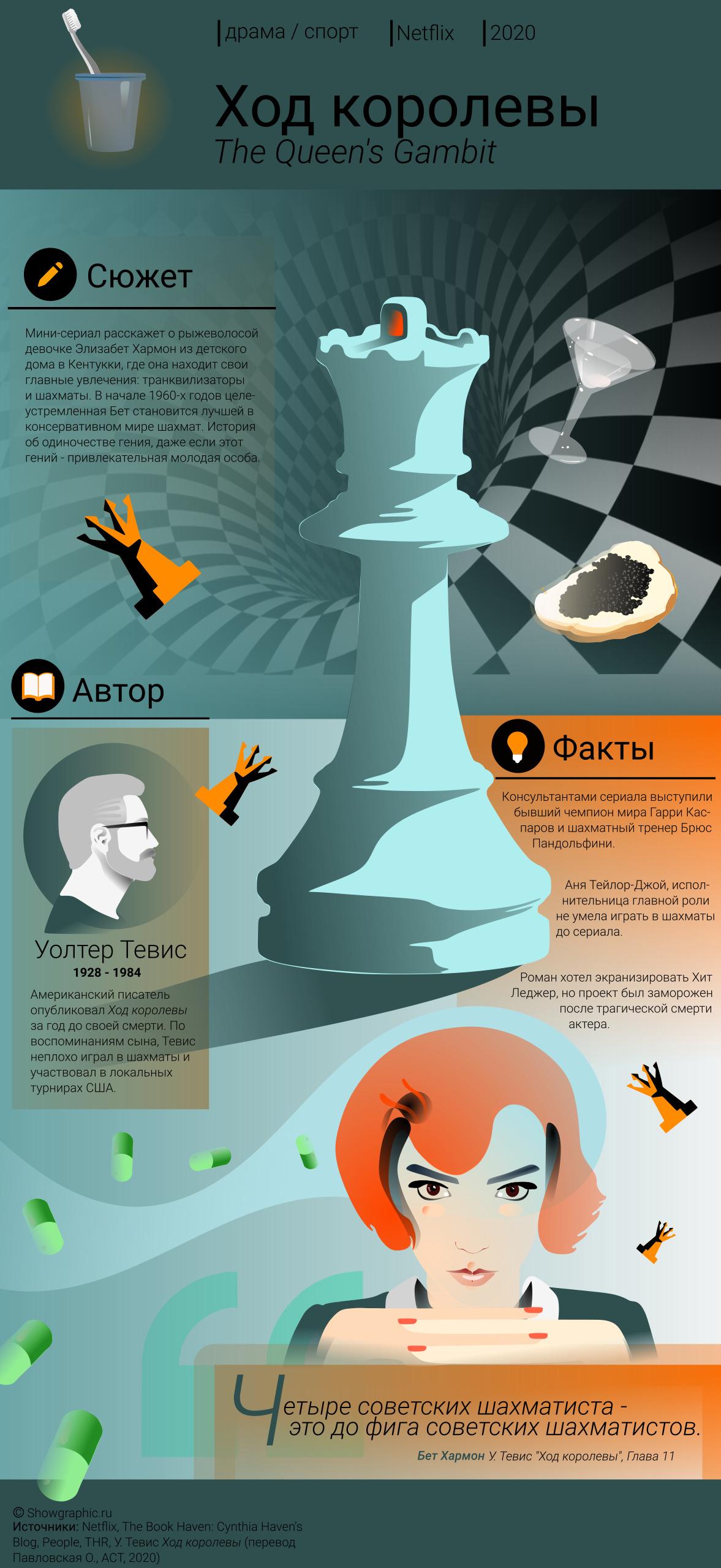 ход королевы инфографика