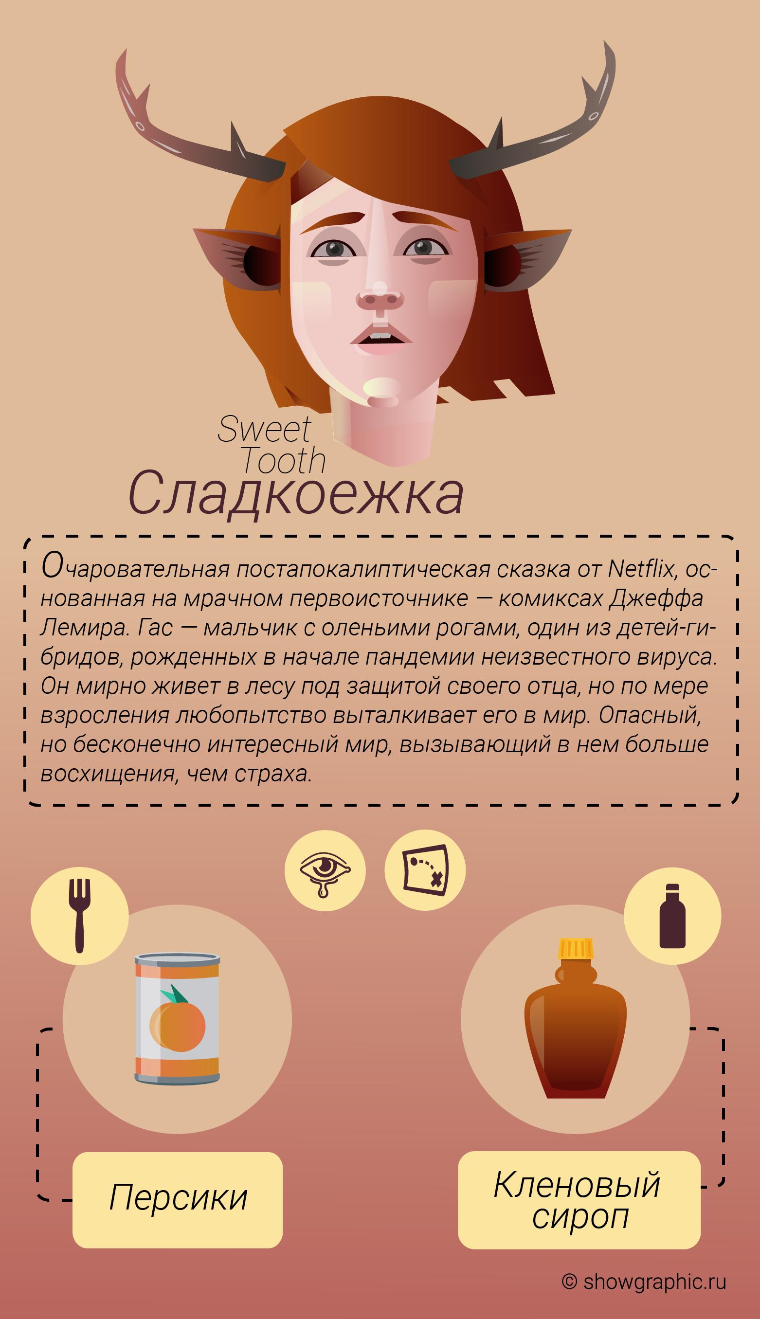 сладкоежка инфографика