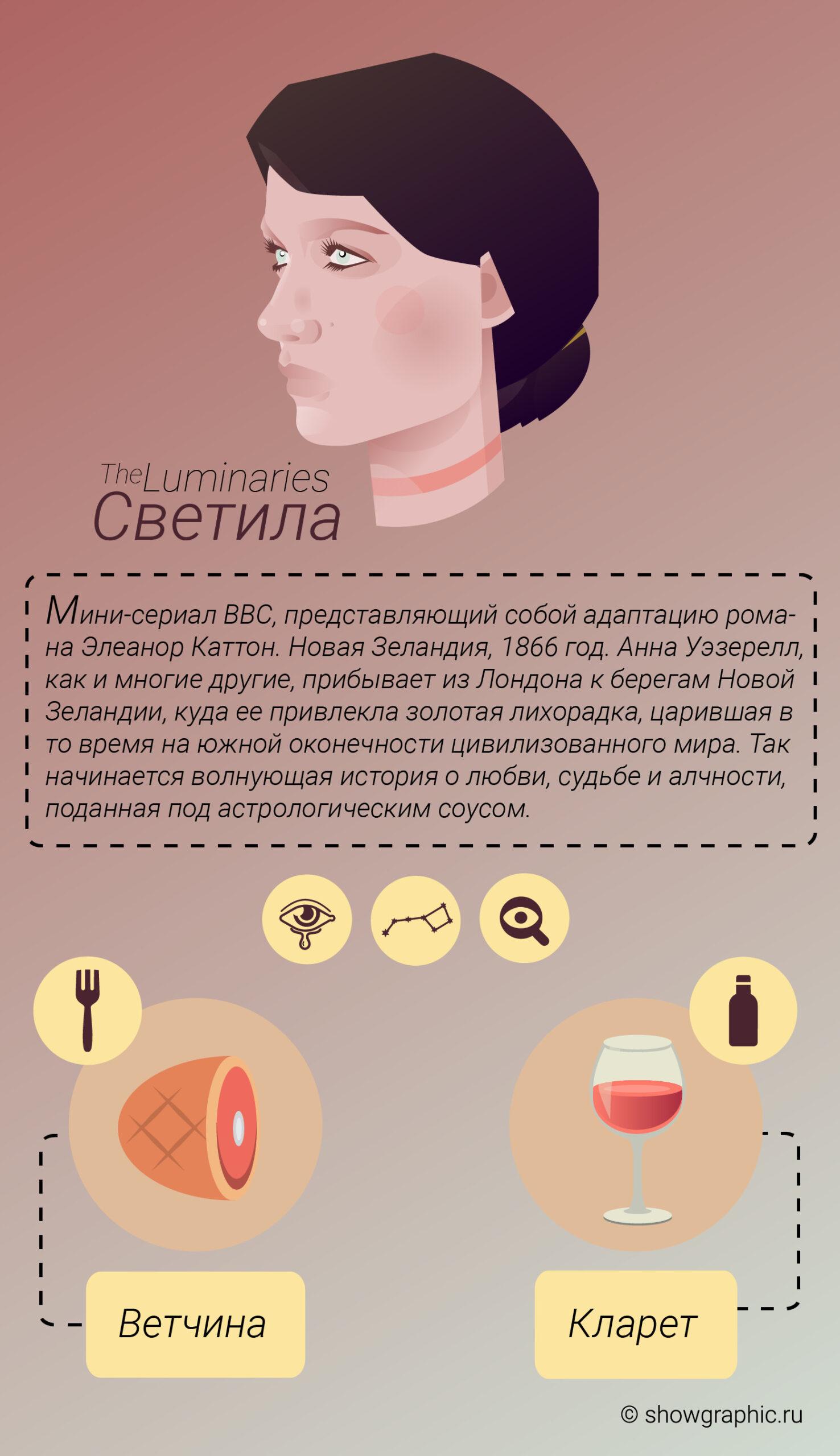 светила инфографика