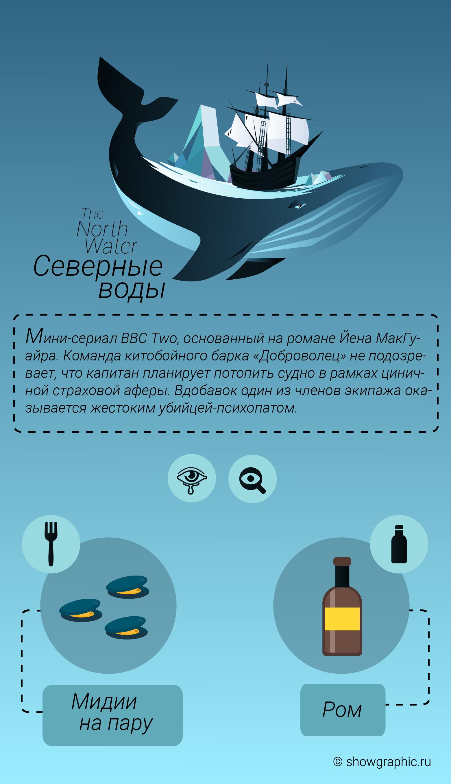 северные воды инфографика