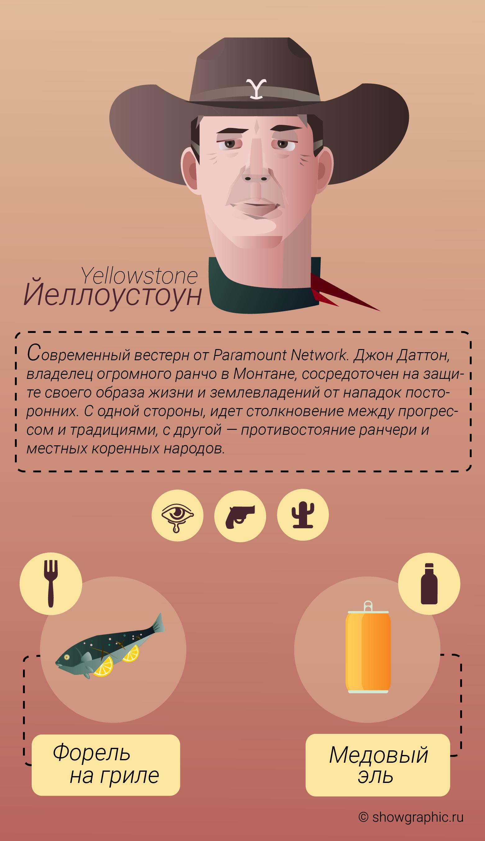 йеллоустоун инфографика